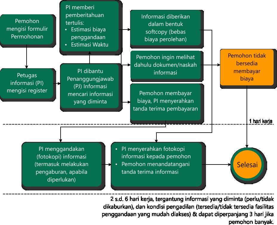 info prosedur khusus